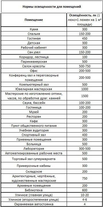 """Таблица расчёта """"Нормы освещенности для различных типов помещений"""""""